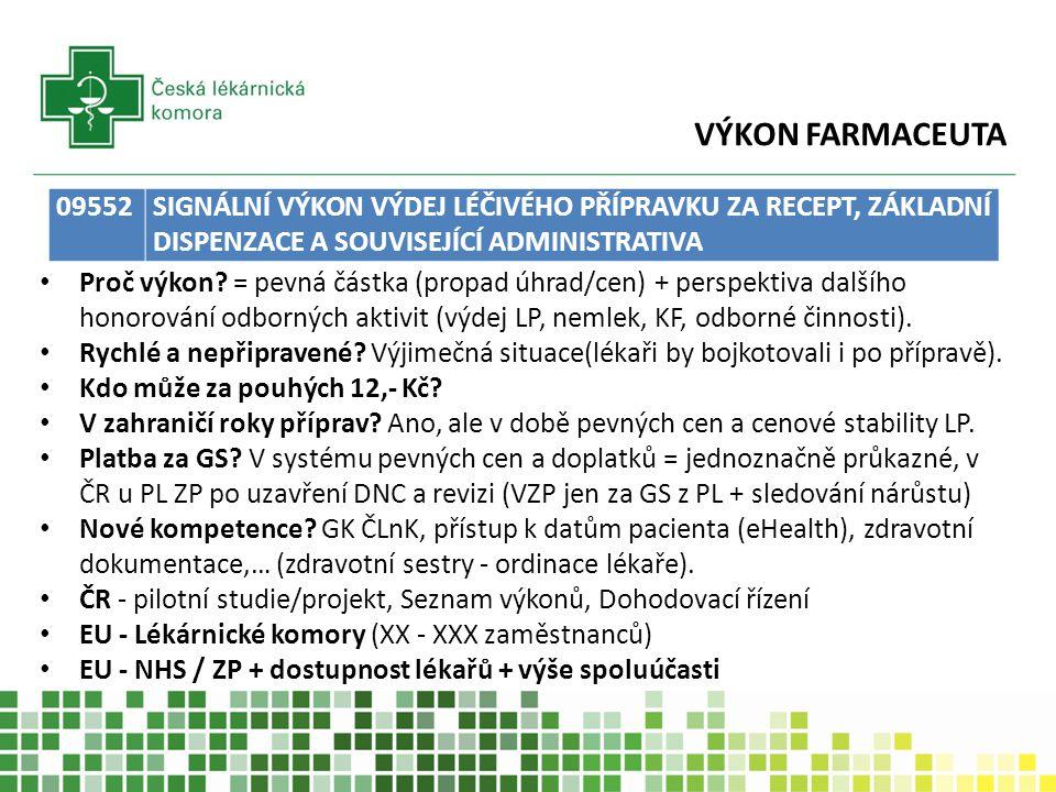 VÝKON FARMACEUTA Česká lékárnická komora návrh vlastní smlouvy se ZP - pouze k výkonu (dispenzace léčiv nadále bezesmluvní vztah) řešit nejasná ustanovení vyhlášky ve prospěch lékáren (dodržení slibu MZ o kompenzaci ve výši 700 mil.