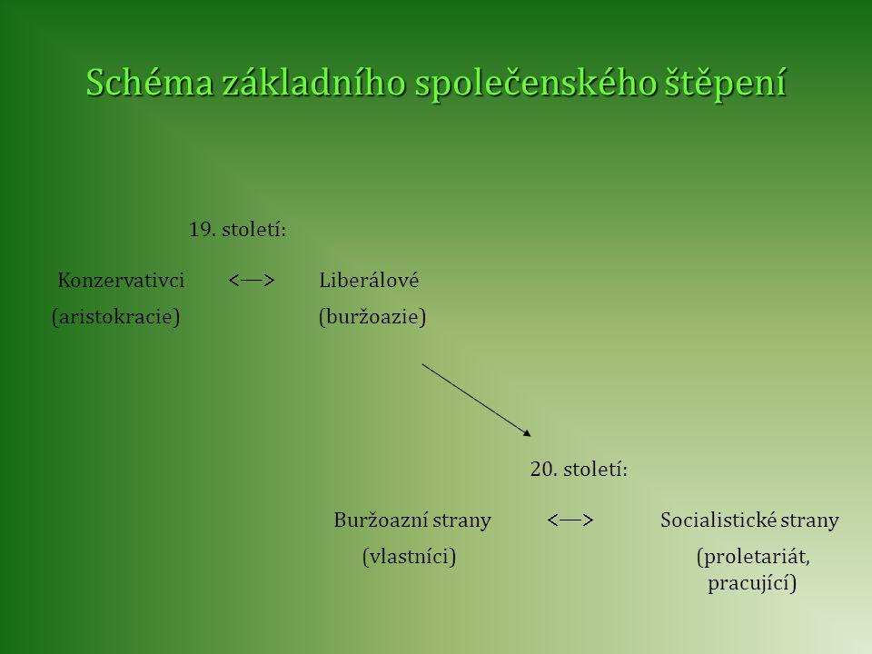 Schéma základního společenského štěpení Konzervativci  Liberálové (aristokracie)(buržoazie) 19. století: (vlastníci) Buržoazní strany  (proletar