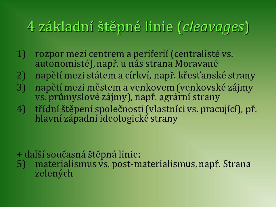 4 základní štěpné linie (cleavages) 1)rozpor mezi centrem a periferií (centralisté vs. autonomisté), např. u nás strana Moravané 2)napětí mezi státem