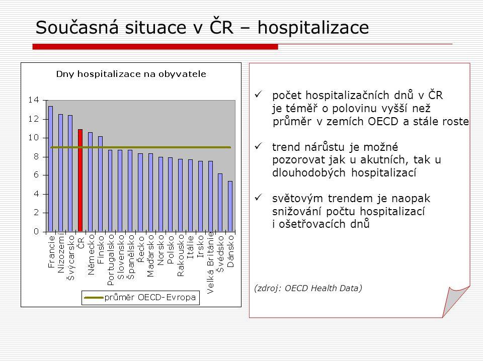 Současná situace v ČR – hospitalizace počet hospitalizačních dnů v ČR je téměř o polovinu vyšší než průměr v zemích OECD a stále roste trend nárůstu je možné pozorovat jak u akutních, tak u dlouhodobých hospitalizací světovým trendem je naopak snižování počtu hospitalizací i ošetřovacích dnů (zdroj: OECD Health Data)
