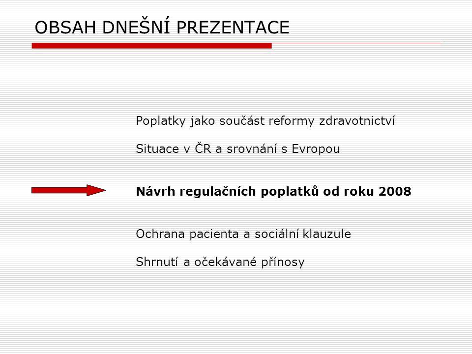 OBSAH DNEŠNÍ PREZENTACE Poplatky jako součást reformy zdravotnictví Situace v ČR a srovnání s Evropou Návrh regulačních poplatků od roku 2008 Ochrana pacienta a sociální klauzule Shrnutí a očekávané přínosy