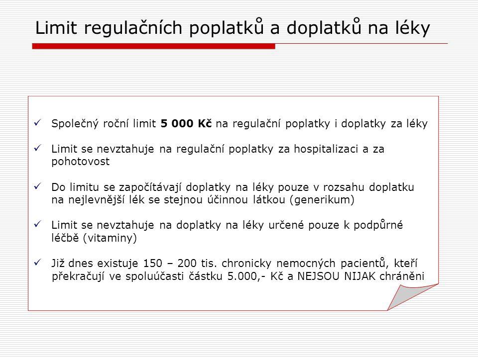 Společný roční limit 5 000 Kč na regulační poplatky i doplatky za léky Limit se nevztahuje na regulační poplatky za hospitalizaci a za pohotovost Do limitu se započítávají doplatky na léky pouze v rozsahu doplatku na nejlevnější lék se stejnou účinnou látkou (generikum) Limit se nevztahuje na doplatky na léky určené pouze k podpůrné léčbě (vitaminy) Již dnes existuje 150 – 200 tis.