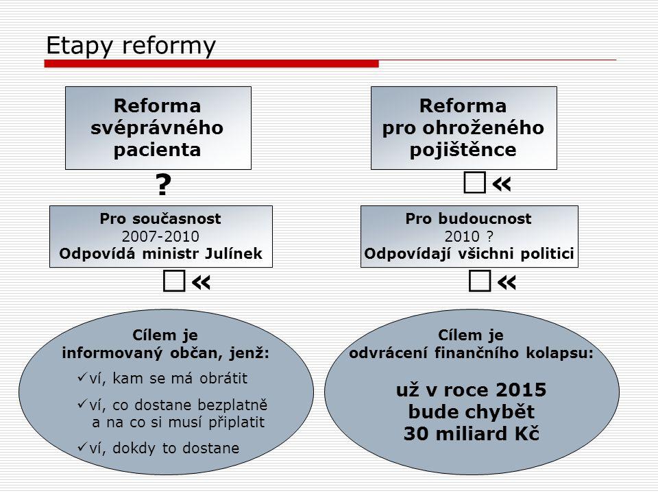 Etapy reformy Pro současnost 2007-2010 Odpovídá ministr Julínek Cílem je informovaný občan, jenž: Pro budoucnost 2010 .