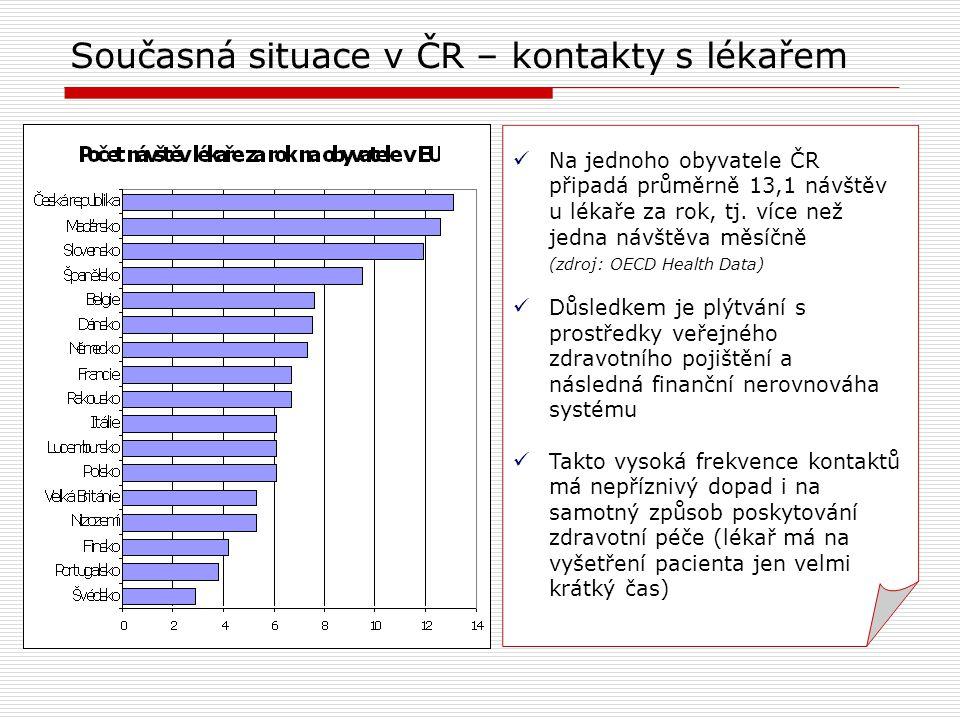 Současná situace v ČR – kontakty s lékařem Na jednoho obyvatele ČR připadá průměrně 13,1 návštěv u lékaře za rok, tj.