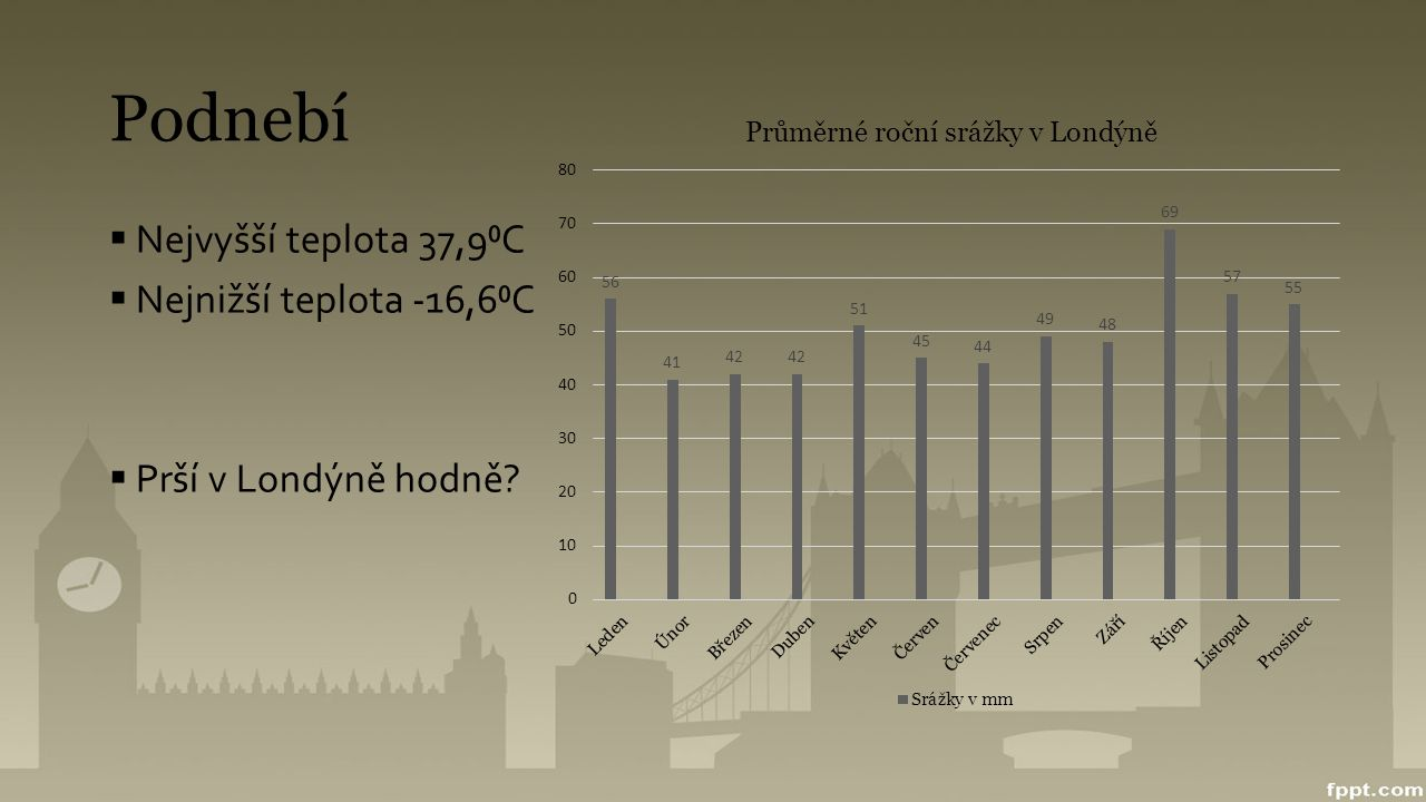 Podnebí  Nejvyšší teplota 37,9⁰C  Nejnižší teplota -16,6⁰C  Prší v Londýně hodně?