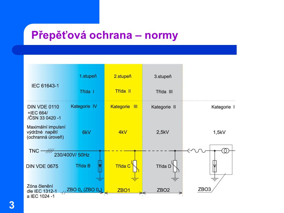 4 Přepěťová ochrana – silová část Nutno řešit vždy komplexně  silovou i datovou část = veškeré metalické vodiče  údery blesku, poruch v sítích vn a vvn, průmyslové přepětí a) Silová část  koncepčně by měla být třístupňová (zóny bleskové ochrany)  stupeň 3 – ochrana konkrétního zařízení/skupiny zařízení (ZBO2 x ZBO3) (součástí UPS ek, spec.