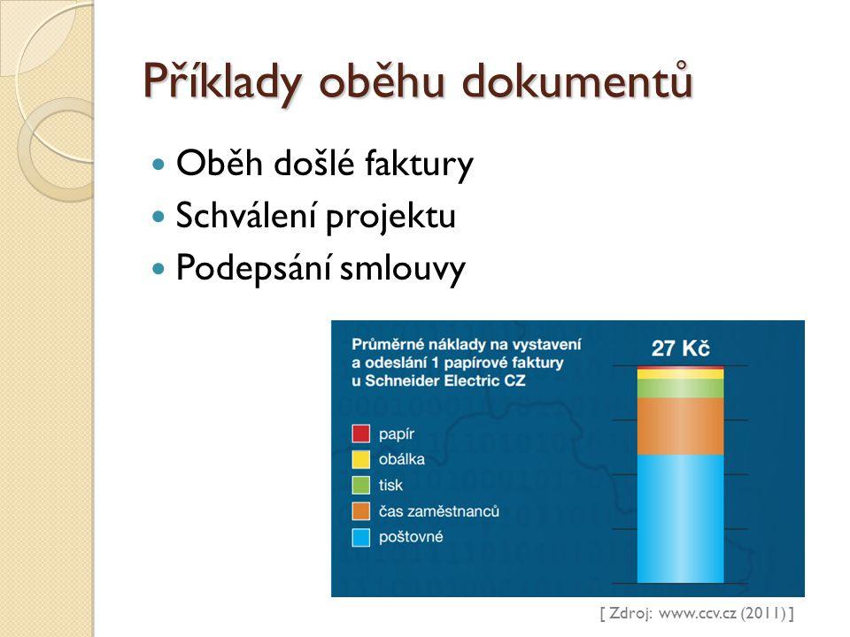 Příklady oběhu dokumentů Oběh došlé faktury Schválení projektu Podepsání smlouvy [ Zdroj: www.ccv.cz (2011) ]
