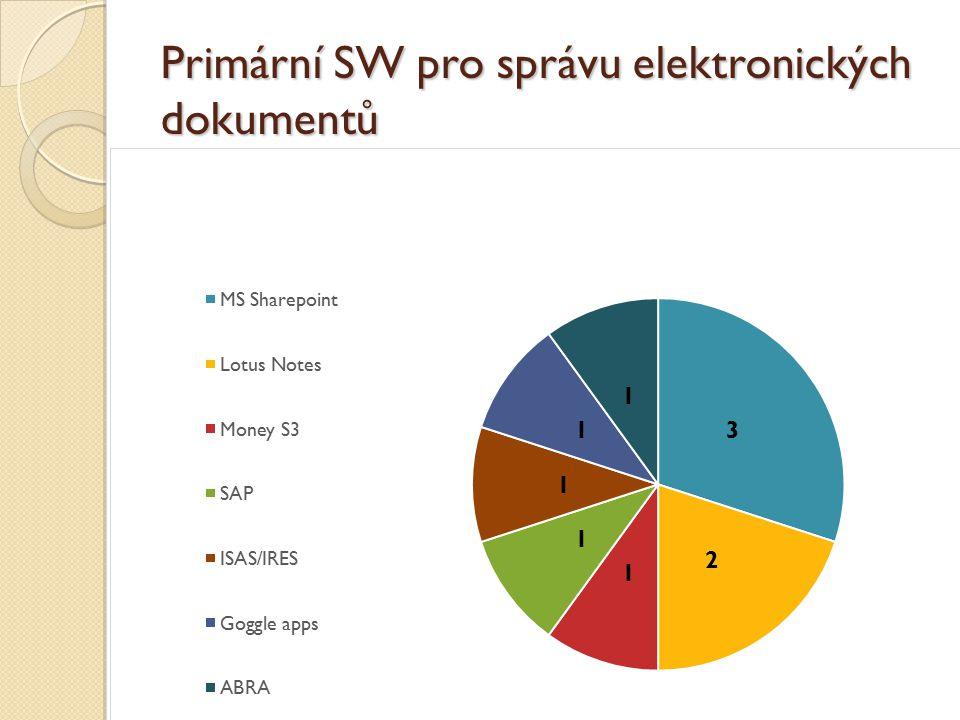 Primární SW pro správu elektronických dokumentů