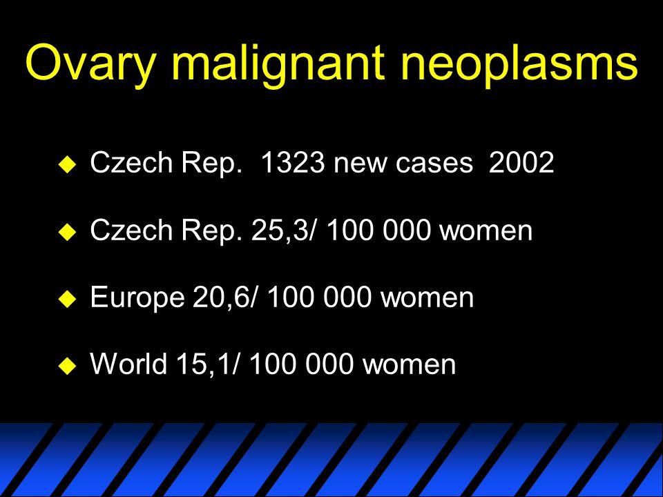 Ovary malignant neoplasms u Czech Rep. 1323 new cases 2002 u Czech Rep. 25,3/ 100 000 women u Europe 20,6/ 100 000 women u World 15,1/ 100 000 women