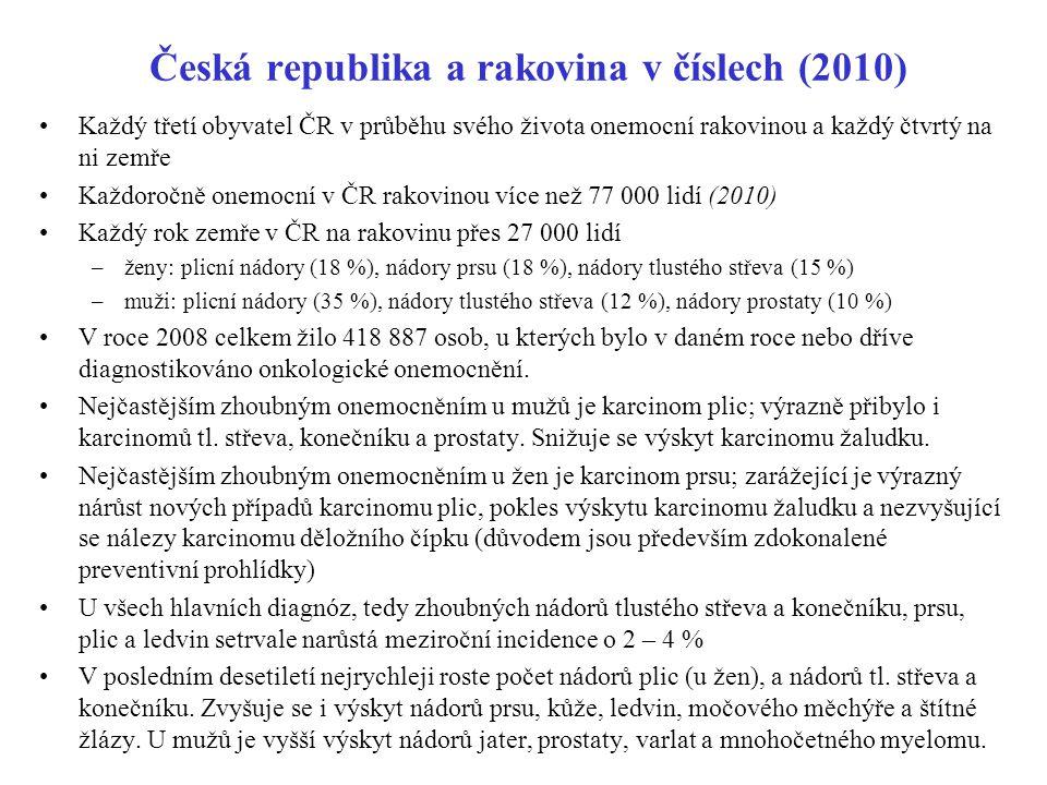 Česká republika a rakovina v číslech (2010) Každý třetí obyvatel ČR v průběhu svého života onemocní rakovinou a každý čtvrtý na ni zemře Každoročně on