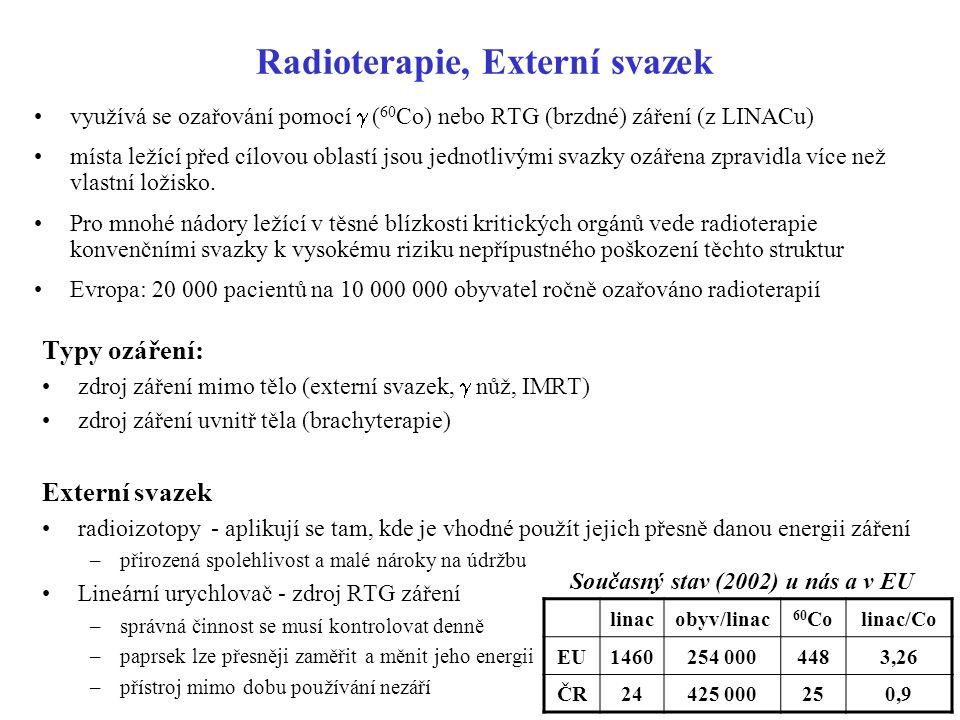 Radioterapie, Externí svazek využívá se ozařování pomocí  ( 60 Co) nebo RTG (brzdné) záření (z LINACu) místa ležící před cílovou oblastí jsou jednotl