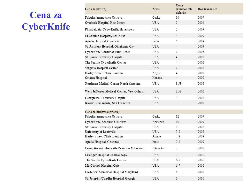 Cena za CyberKnife Cena za přístrojZemě Cena (v milionech dolarů) Rok transakce Fakultní nemocnice OstravaČesko102009 Overlook Hospital New JerseyUSA5