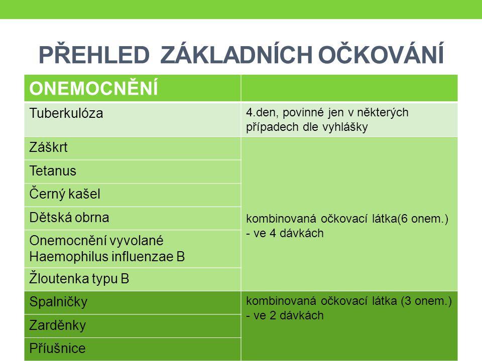 ZDROJE: Očkovací kalendáře.Ministerstvo zdravotnictví ČR [online].