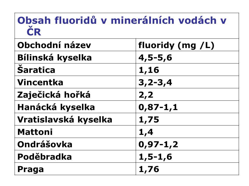Obsah fluoridů v minerálních vodách v ČR Obchodní názevfluoridy (mg /L) Bílinská kyselka4,5-5,6 Šaratica1,16 Vincentka3,2-3,4 Zaječická hořká2,2 Hanácká kyselka0,87-1,1 Vratislavská kyselka1,75 Mattoni1,4 Ondrášovka0,97-1,2 Poděbradka1,5-1,6 Praga1,76