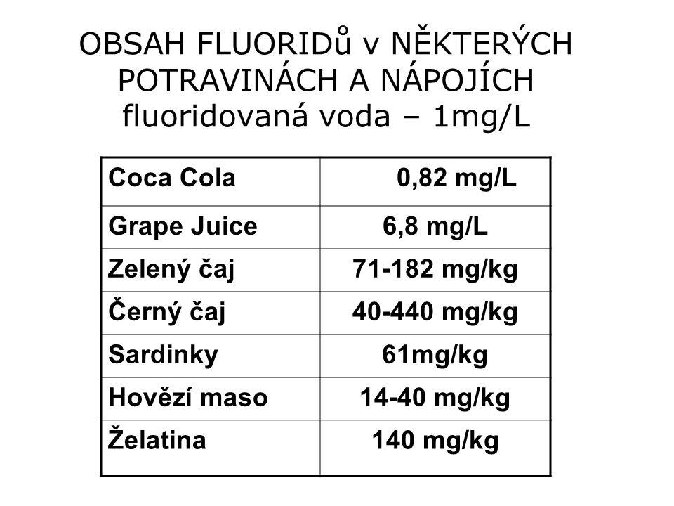 OBSAH FLUORIDů v NĚKTERÝCH POTRAVINÁCH A NÁPOJÍCH fluoridovaná voda – 1mg/L Coca Cola 0,82 mg/L Grape Juice6,8 mg/L Zelený čaj71-182 mg/kg Černý čaj40-440 mg/kg Sardinky61mg/kg Hovězí maso14-40 mg/kg Želatina140 mg/kg