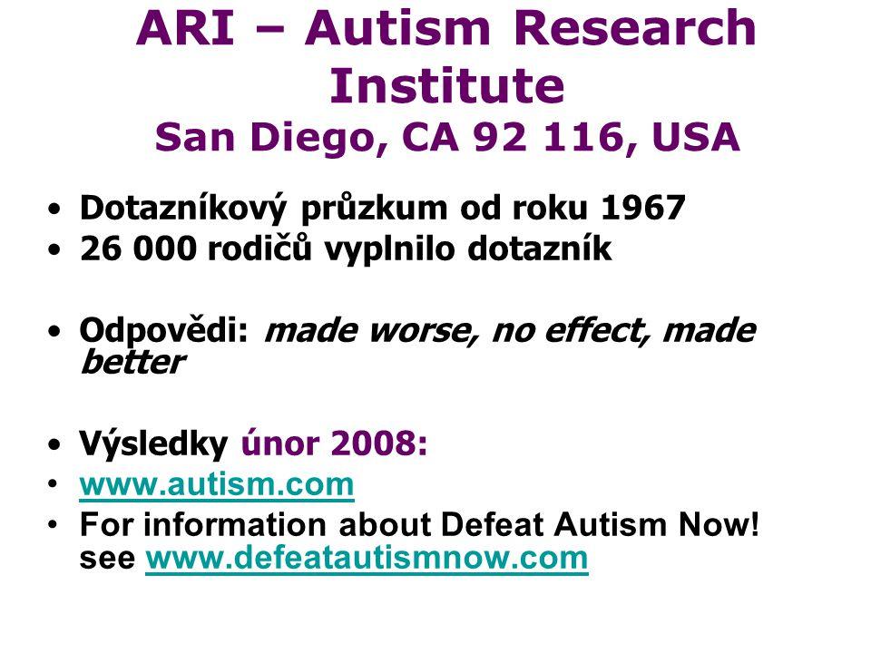 ARI – Autism Research Institute San Diego, CA 92 116, USA Dotazníkový průzkum od roku 1967 26 000 rodičů vyplnilo dotazník Odpovědi: made worse, no effect, made better Výsledky únor 2008: www.autism.com For information about Defeat Autism Now.