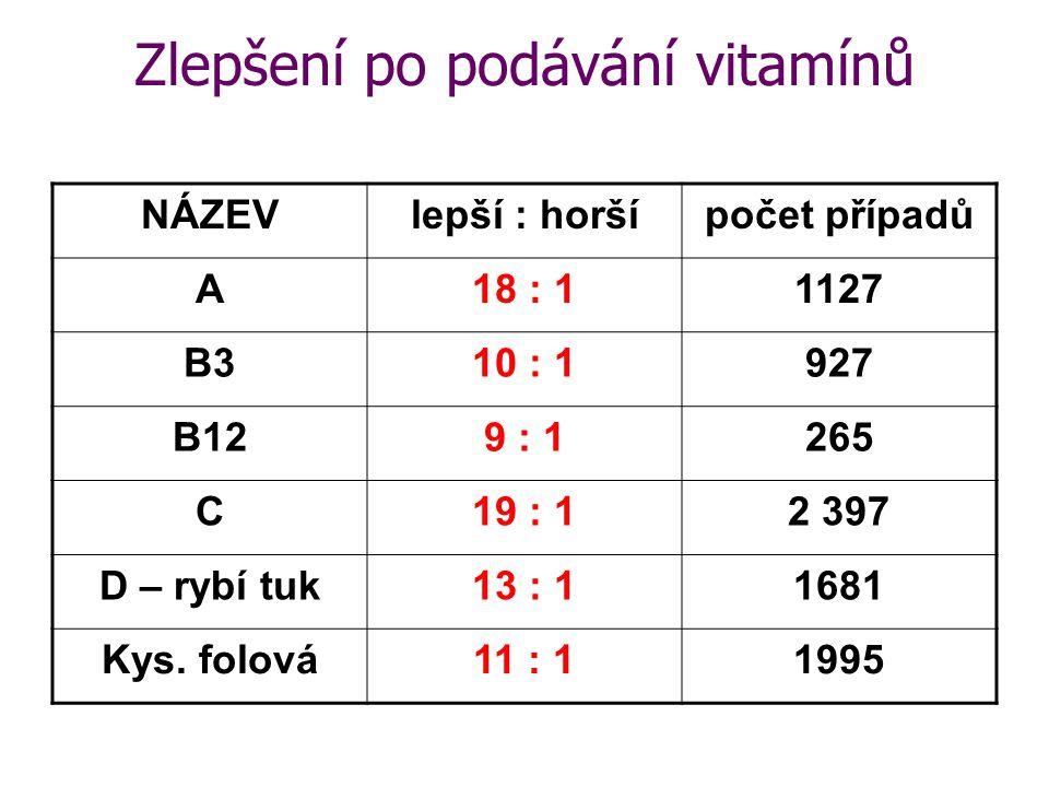 Zlepšení po podávání vitamínů NÁZEVlepší : horšípočet případů A18 : 11127 B310 : 1927 B129 : 1265 C19 : 12 397 D – rybí tuk13 : 11681 Kys.