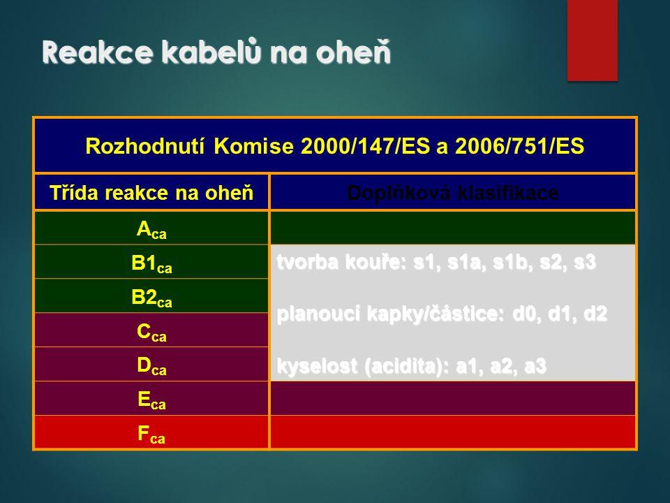 Reakce kabelů na oheň Rozhodnutí Komise 2000/147/ES a 2006/751/ES Třída reakce na oheňDoplňková klasifikace A ca B1 ca tvorba kouře: s1, s1a, s1b, s2,