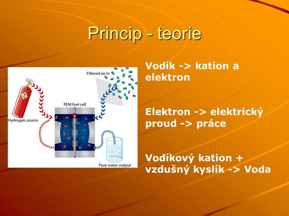 Princip – demonstrační pokus Vodík -> kation a elektron Elektron -> elektrický proud -> práce Vodíkový kation + vzdušný kyslík -> Voda Solární článek -> elektrický proud -> elektrolýza -> rozdělení vody na kyslík a vodík