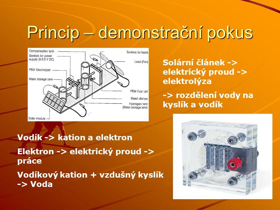 Princip – demonstrační pokus Vodík -> kation a elektron Elektron -> elektrický proud -> práce Vodíkový kation + vzdušný kyslík -> Voda Solární článek