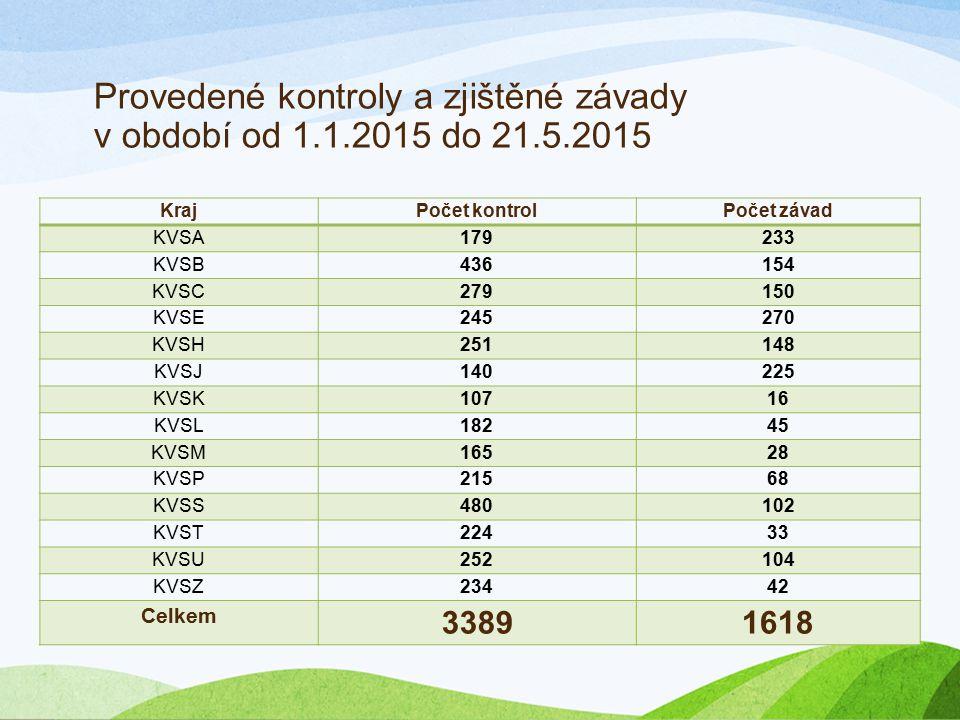 Provedené kontroly a zjištěné závady v období od 1.1.2015 do 21.5.2015 KrajPočet kontrolPočet závad KVSA179233 KVSB436154 KVSC279150 KVSE245270 KVSH25