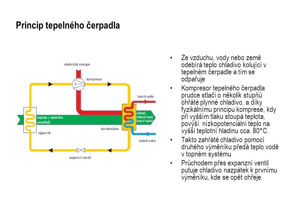 REHAU Tepelné čerpadlo AQUA Funkce pouze pro topení Výkonová řada pro kompaktní a základní provedení