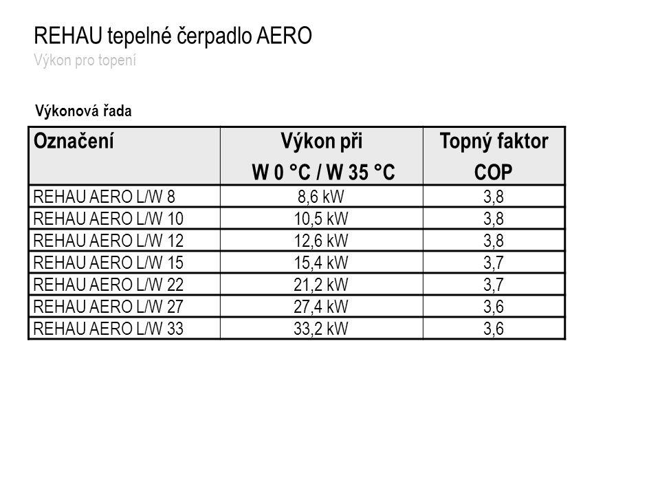 Výkonová řada OznačeníVýkon při W 0 °C / W 35 °C Topný faktor COP REHAU AERO L/W 88,6 kW3,8 REHAU AERO L/W 1010,5 kW3,8 REHAU AERO L/W 1212,6 kW3,8 RE