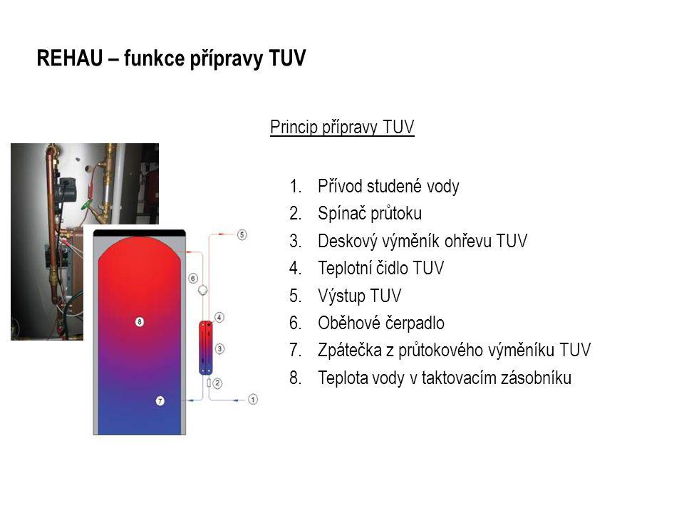 REHAU – funkce přípravy TUV Princip přípravy TUV 1.Přívod studené vody 2.Spínač průtoku 3.Deskový výměník ohřevu TUV 4.Teplotní čidlo TUV 5.Výstup TUV