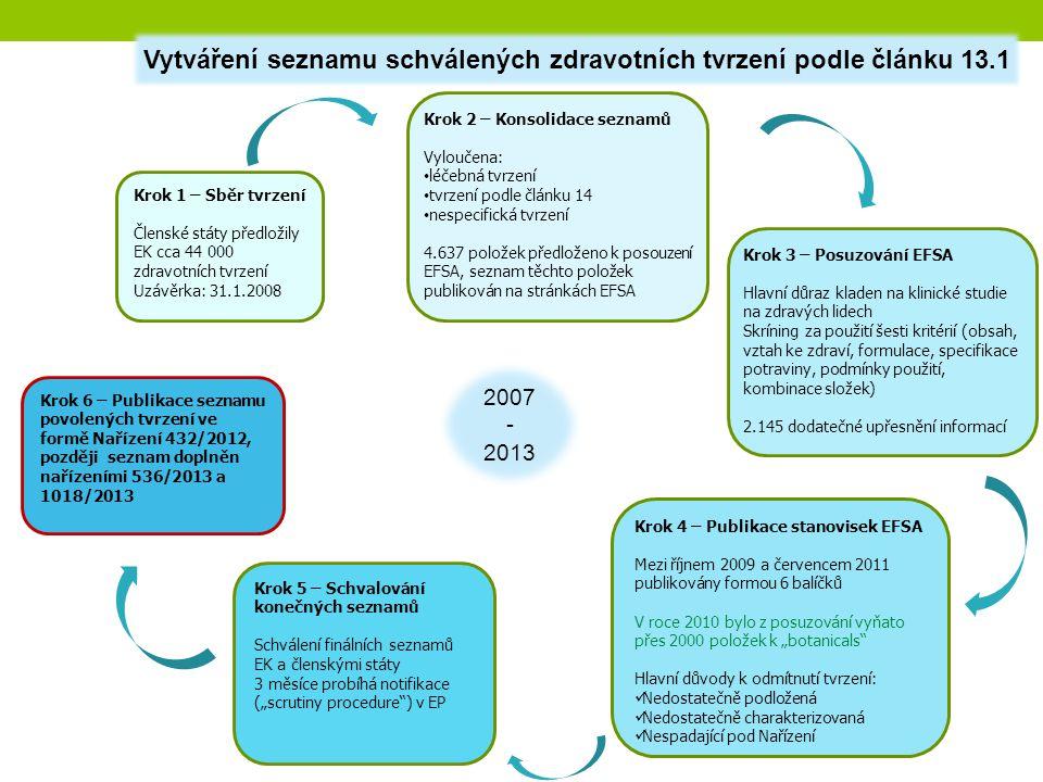 Krok 1 – Sběr tvrzení Členské státy předložily EK cca 44 000 zdravotních tvrzení Uzávěrka: 31.1.2008 Krok 2 – Konsolidace seznamů Vyloučena: léčebná t