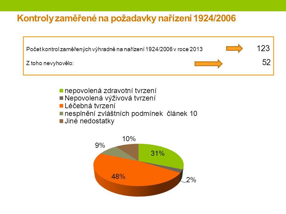 Kontroly zaměřené na požadavky nařízení 1924/2006 Počet kontrol zaměřených výhradně na nařízení 1924/2006 v roce 2013 123 Z toho nevyhovělo: 52