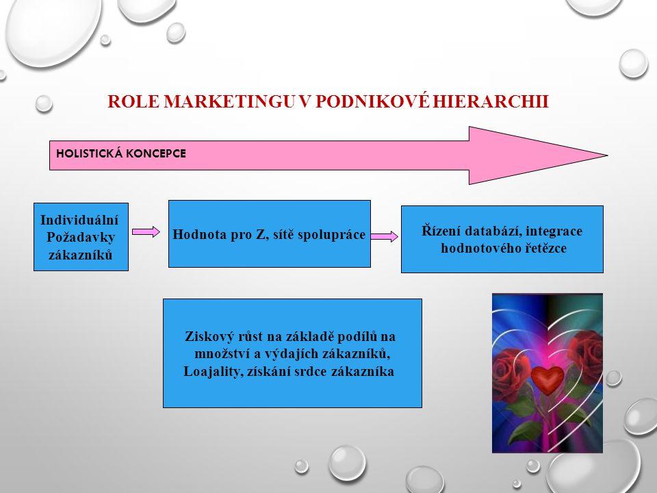 ROLE MARKETINGU V PODNIKOVÉ HIERARCHII HOLISTICKÁ KONCEPCE Individuální Požadavky zákazníků Hodnota pro Z, sítě spolupráce Řízení databází, integrace hodnotového řetězce Ziskový růst na základě podílů na množství a výdajích zákazníků, Loajality, získání srdce zákazníka