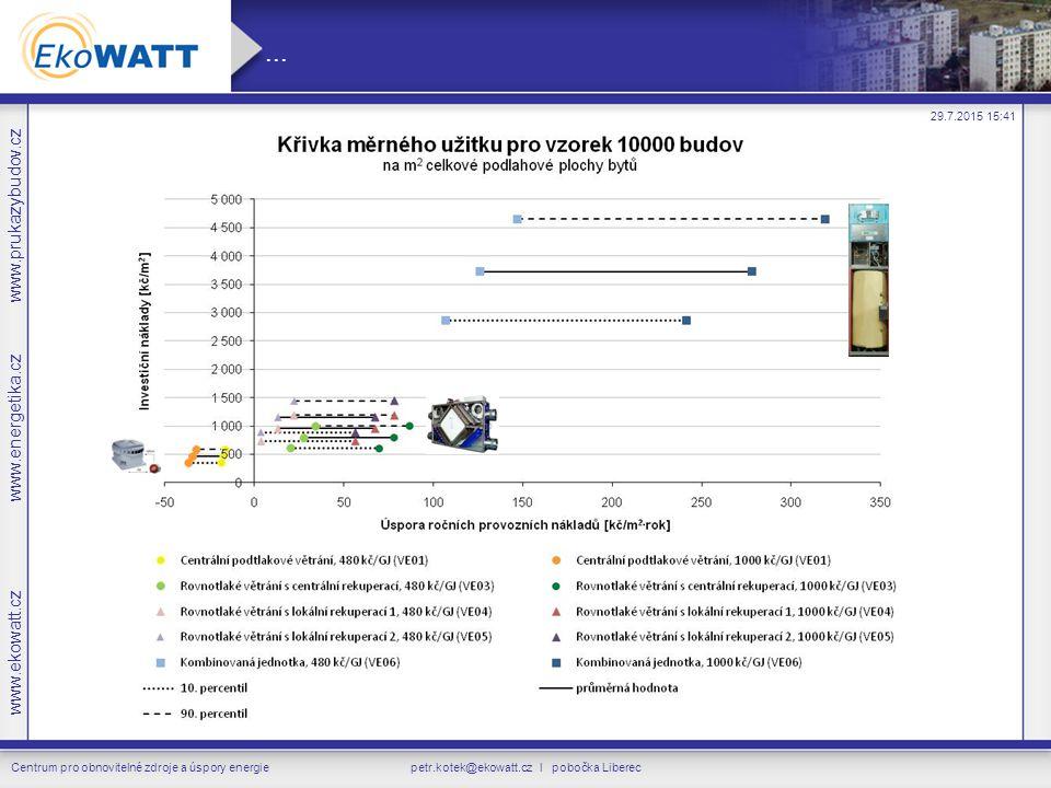 www.ekowatt.cz www.energetika.cz www.prukazybudov.cz Centrum pro obnovitelné zdroje a úspory energie...
