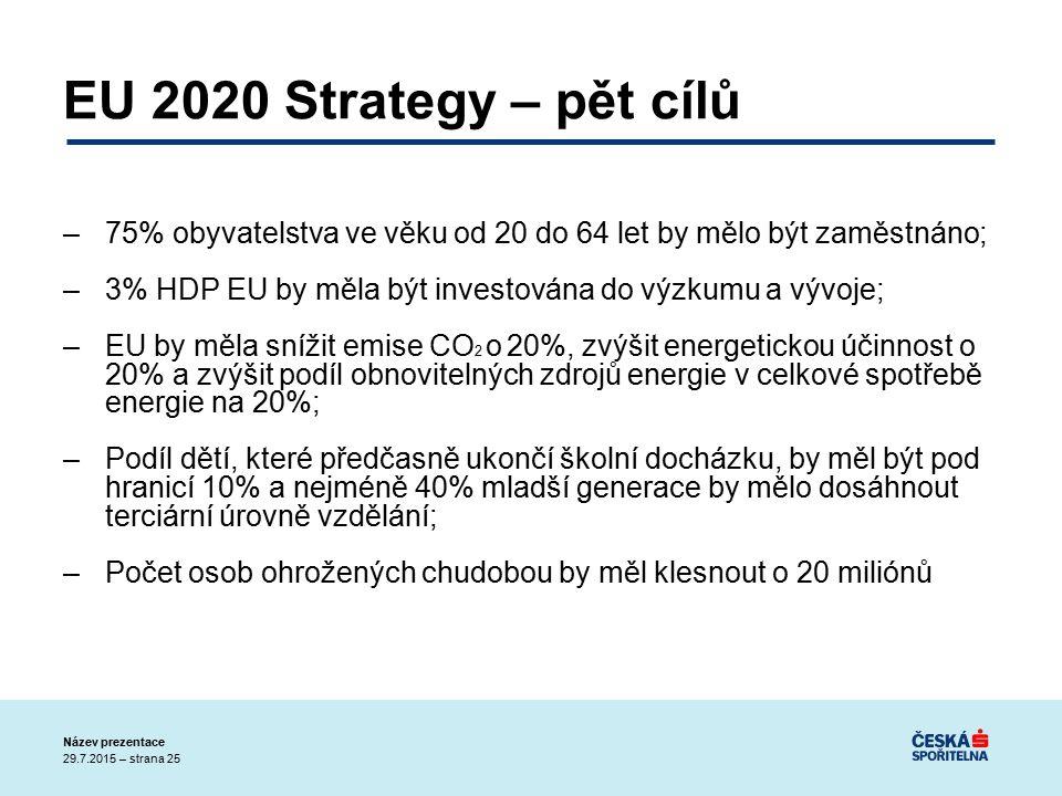 29.7.2015 – strana 25 Název prezentace EU 2020 Strategy – pět cílů –75% obyvatelstva ve věku od 20 do 64 let by mělo být zaměstnáno; –3% HDP EU by měla být investována do výzkumu a vývoje; –EU by měla snížit emise CO 2 o 20%, zvýšit energetickou účinnost o 20% a zvýšit podíl obnovitelných zdrojů energie v celkové spotřebě energie na 20%; –Podíl dětí, které předčasně ukončí školní docházku, by měl být pod hranicí 10% a nejméně 40% mladší generace by mělo dosáhnout terciární úrovně vzdělání; –Počet osob ohrožených chudobou by měl klesnout o 20 miliónů
