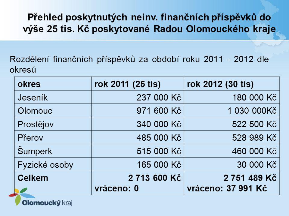 Rozdělení finančních příspěvků za období roku 2011 - 2012 dle okresů Přehled poskytnutých neinv.