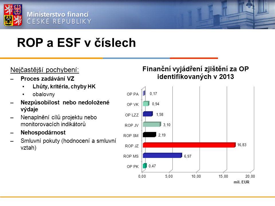 Nejčastější pochybení: –Proces zadávání VZ Lhůty, kritéria, chyby HK obalovny –Nezpůsobilost nebo nedoložené výdaje –Nenaplnění cílů projektu nebo monitorovacích indikátorů –Nehospodárnost –Smluvní pokuty (hodnocení a smluvní vztah) ROP a ESF v číslech