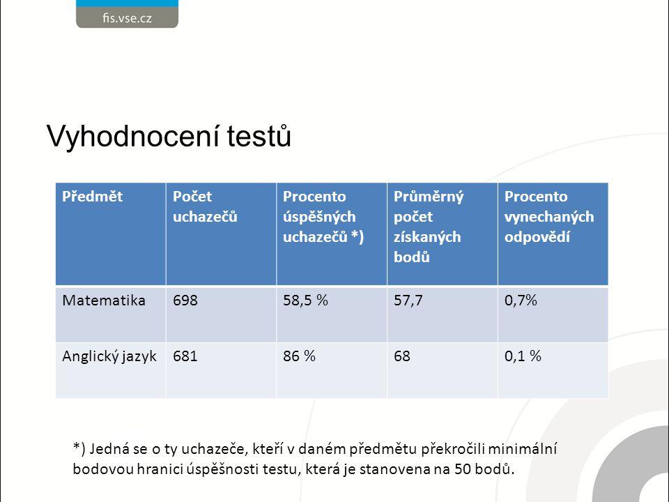 Vyhodnocení testů PředmětPočet uchazečů Procento úspěšných uchazečů *) Průměrný počet získaných bodů Procento vynechaných odpovědí Matematika69858,5 %57,70,7% Anglický jazyk68186 %680,1 % *) Jedná se o ty uchazeče, kteří v daném předmětu překročili minimální bodovou hranici úspěšnosti testu, která je stanovena na 50 bodů.