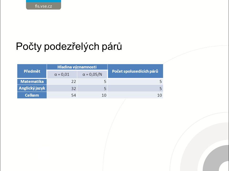 Počty podezřelých párů Předmět Hladina významnosti Počet spolusedících párů α = 0,01α = 0,05/N Matematika 2255 Anglický jazyk 3255 Celkem5410