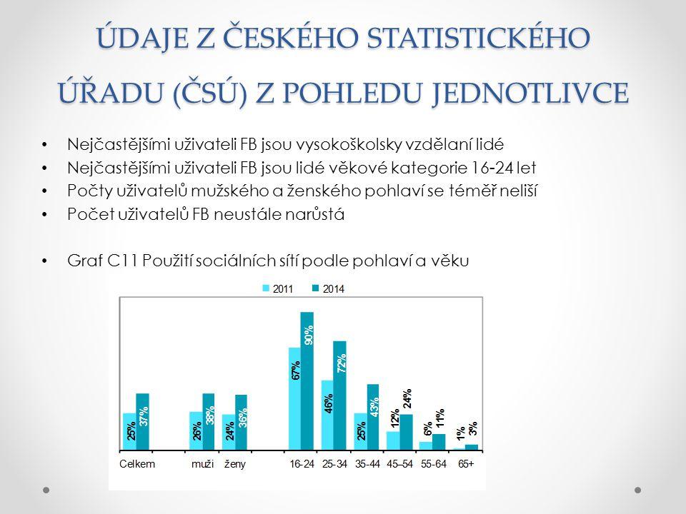ÚDAJE Z ČESKÉHO STATISTICKÉHO ÚŘADU (ČSÚ) Z POHLEDU JEDNOTLIVCE Nejčastějšími uživateli FB jsou vysokoškolsky vzdělaní lidé Nejčastějšími uživateli FB