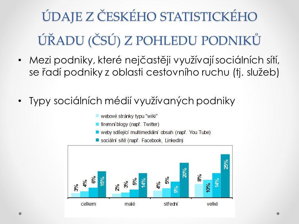 ÚDAJE Z ČESKÉHO STATISTICKÉHO ÚŘADU (ČSÚ) Z POHLEDU PODNIKŮ Mezi podniky, které nejčastěji využívají sociálních sítí, se řadí podniky z oblasti cestov