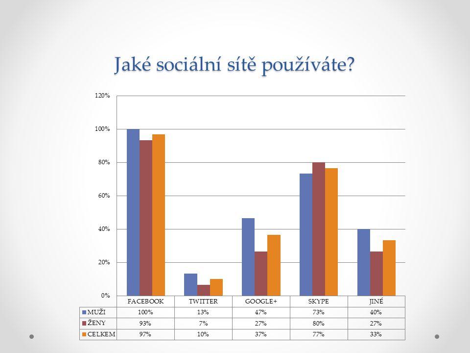 Jaké sociální sítě používáte?