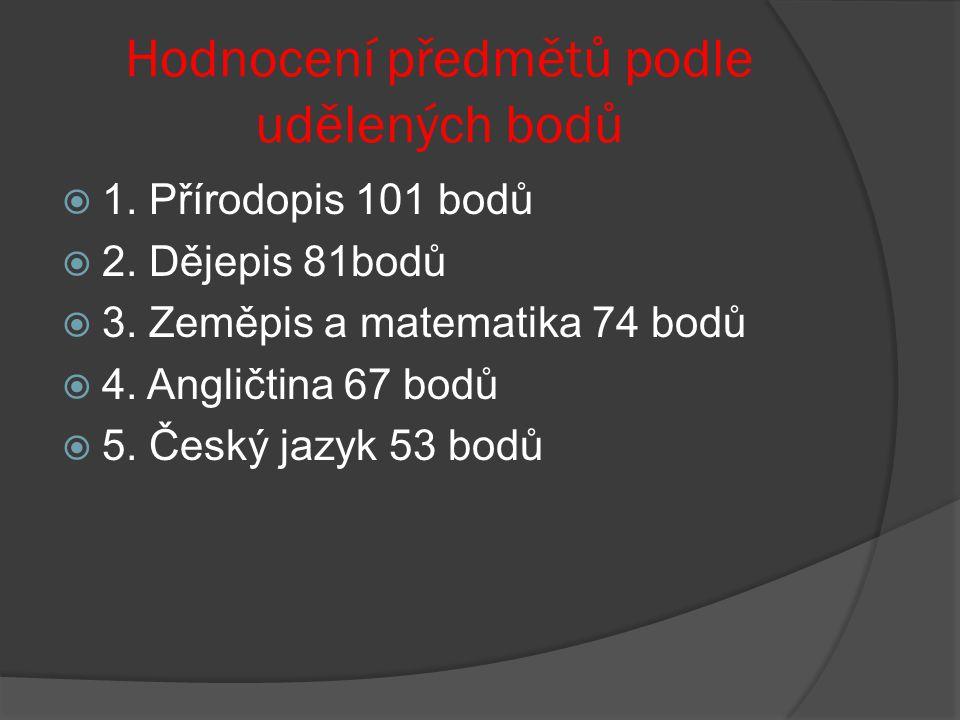 Hodnocení předmětů podle udělených bodů  1. Přírodopis 101 bodů  2.