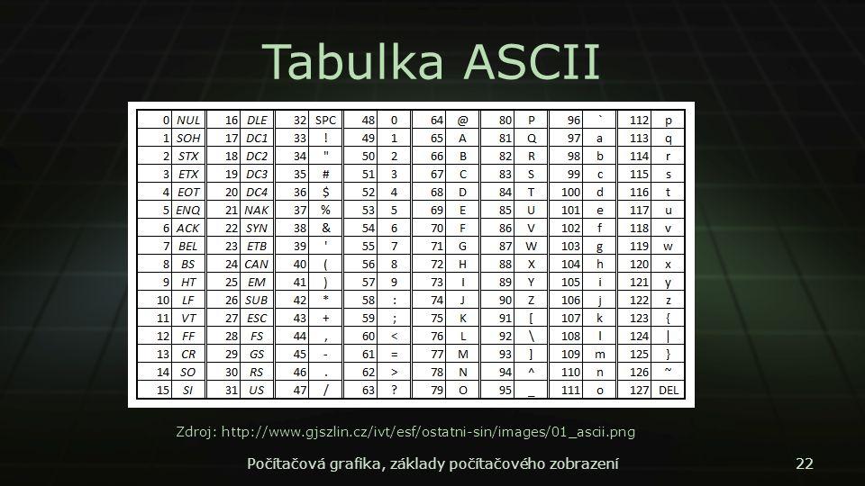 Tabulka ASCII Počítačová grafika, základy počítačového zobrazení22 Zdroj: http://www.gjszlin.cz/ivt/esf/ostatni-sin/images/01_ascii.png