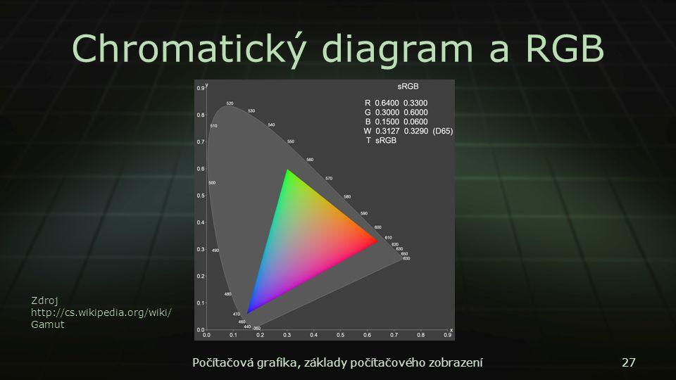 Chromatický diagram a RGB Počítačová grafika, základy počítačového zobrazení27 Zdroj http://cs.wikipedia.org/wiki/ Gamut