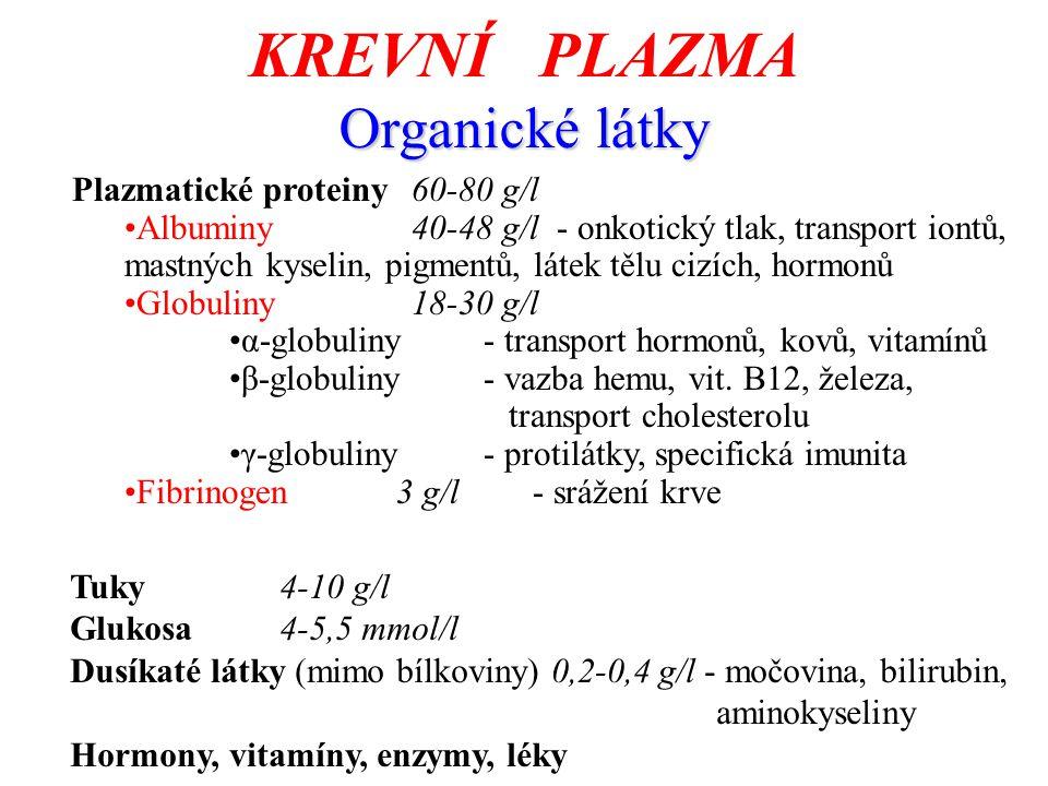 KREVNÍ PLAZMA Organické látky Plazmatické proteiny60-80 g/l Albuminy40-48 g/l- onkotický tlak, transport iontů, mastných kyselin, pigmentů, látek tělu cizích, hormonů Globuliny18-30 g/l α-globuliny- transport hormonů, kovů, vitamínů β-globuliny- vazba hemu, vit.