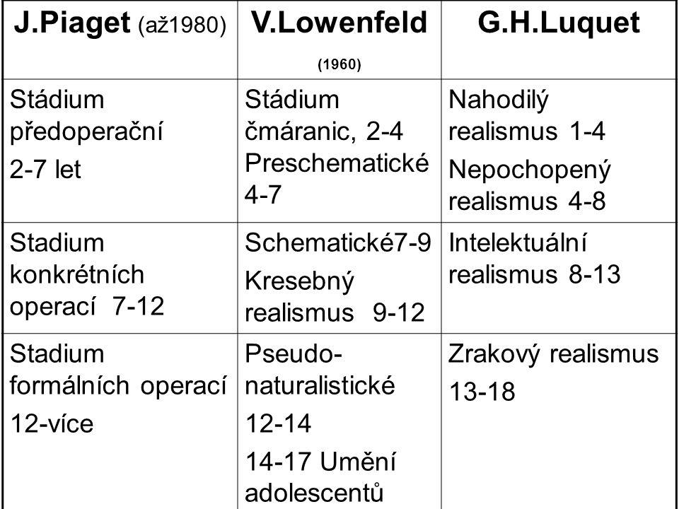 J.Piaget (až1980) V.Lowenfeld (1960) G.H.Luquet Stádium předoperační 2-7 let Stádium čmáranic, 2-4 Preschematické 4-7 Nahodilý realismus 1-4 Nepochope