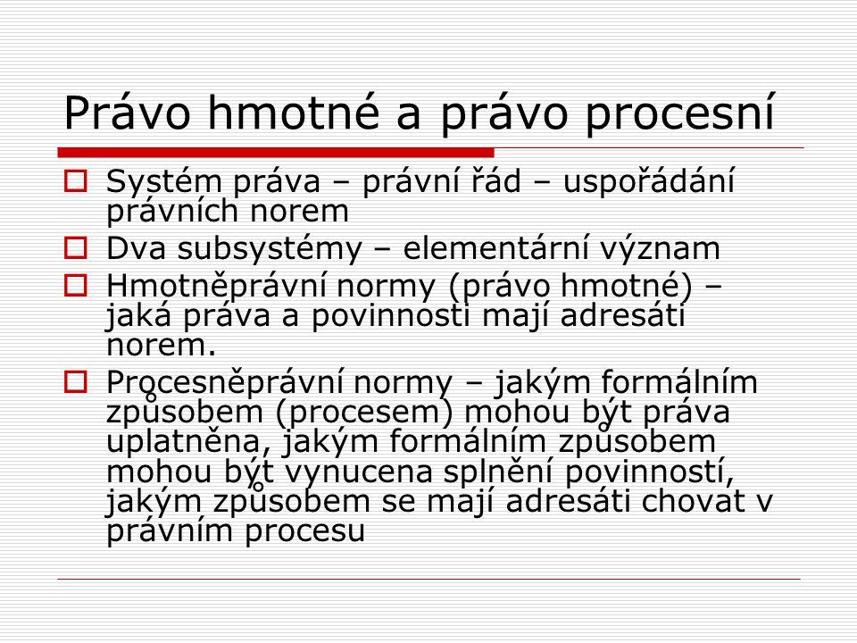 Lokace procesních norem  Spolu s hmotněprávními normami (kompletní kodifikace)  Samostatná kodifikace – OSŘ, TŘ, SŘS, SŘ, DŘ  Jednací řády