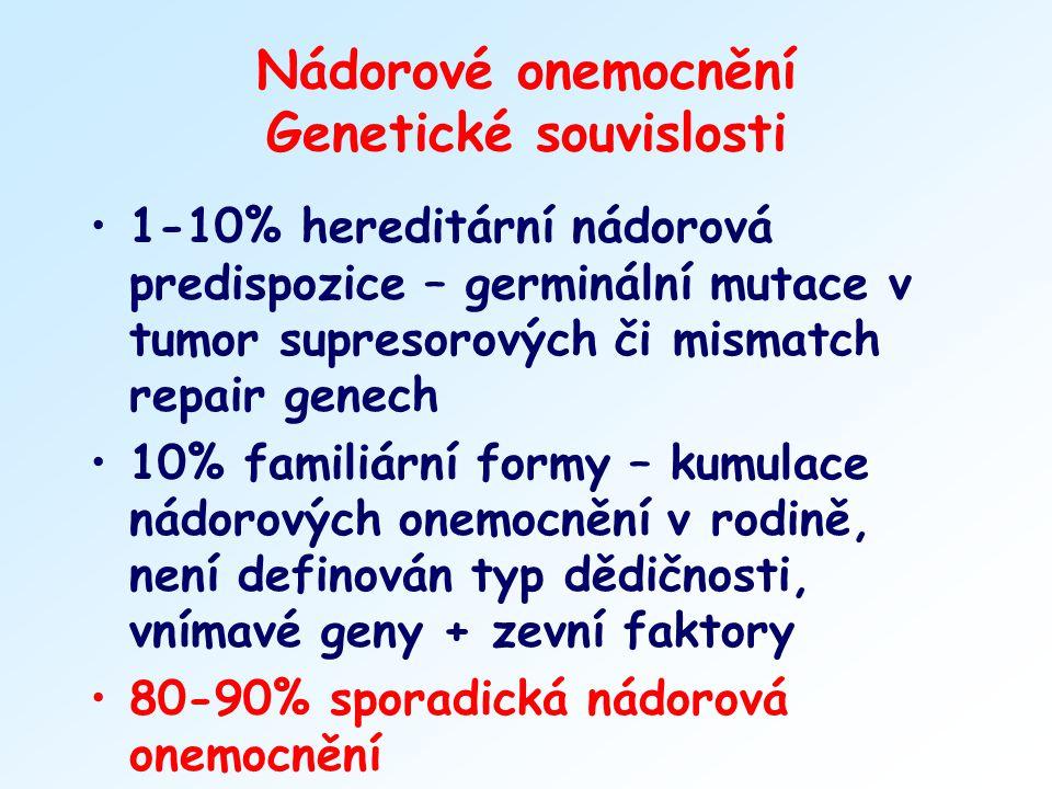 Nádorové onemocnění Genetické souvislosti 1-10% hereditární nádorová predispozice – germinální mutace v tumor supresorových či mismatch repair genech