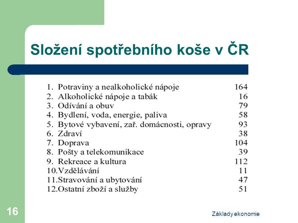 Základy ekonomie 16 Složení spotřebního koše v ČR