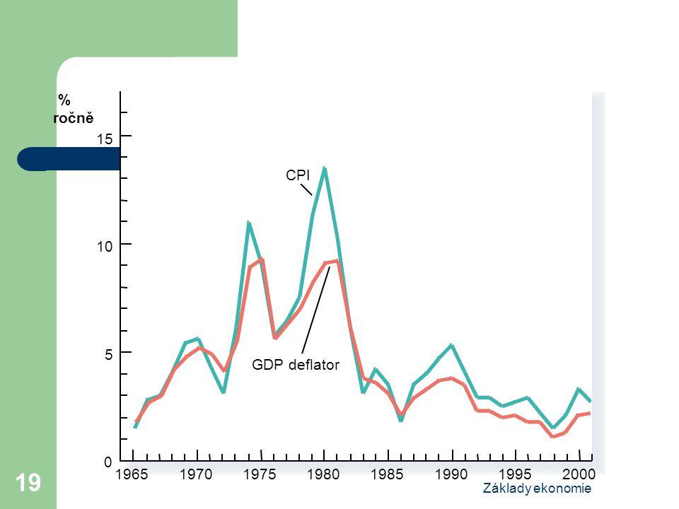 Základy ekonomie 19 1965 % ročně 15 CPI GDP deflator 10 5 0 1970197519801985199020001995 Copyright©2004 South-Western