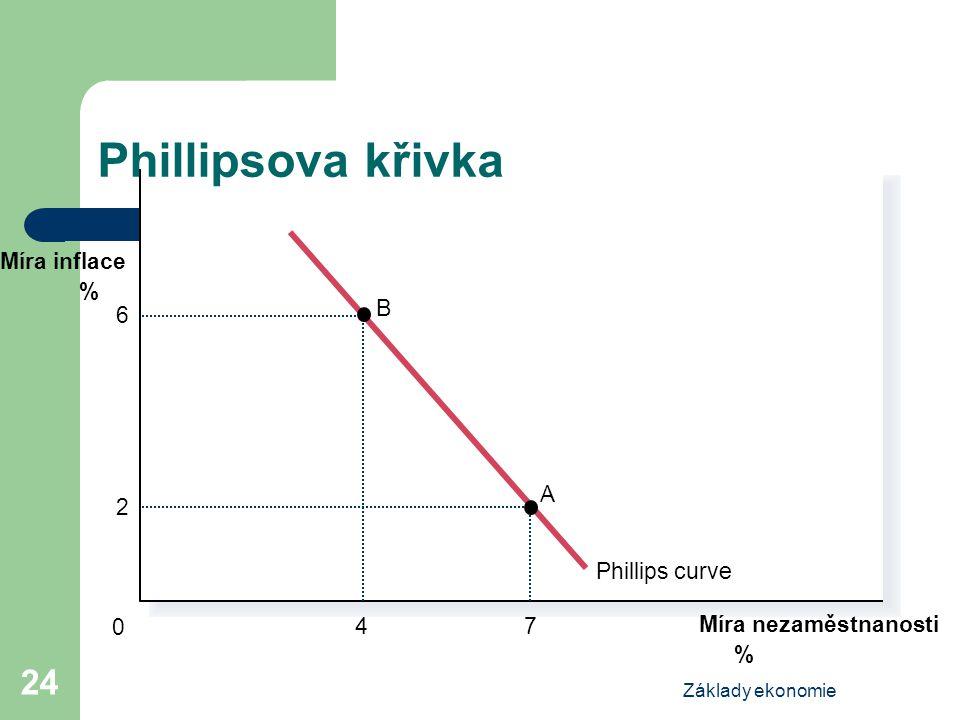 Základy ekonomie 24 Míra nezaměstnanosti % 0 % Míra inflace Phillips curve 4 B 6 7 A 2 Copyright © 2004 South-Western Phillipsova křivka